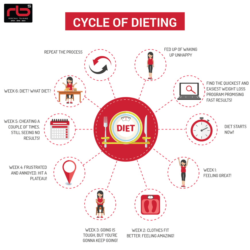 cycle of dieting